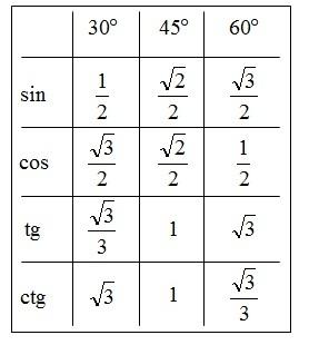 trygonometria sprawdzian liceum pdf